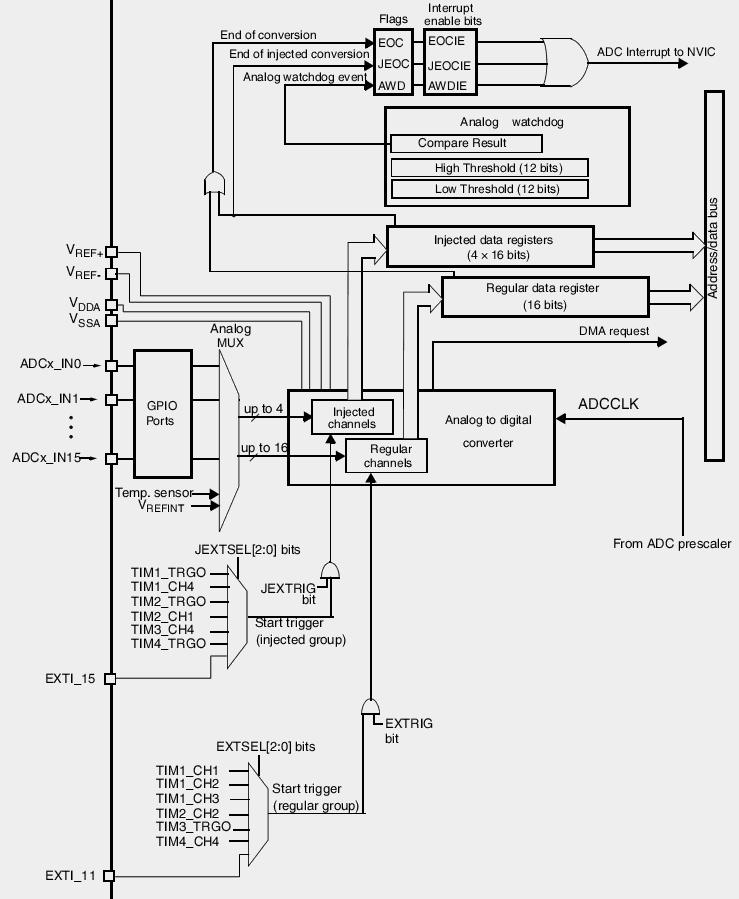 Začínáme s STM32 VL Discovery 15 - MCU-mikroelektronika